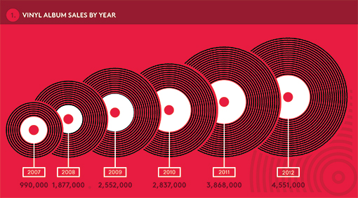 Vinyl Sales by year from Billboard.com